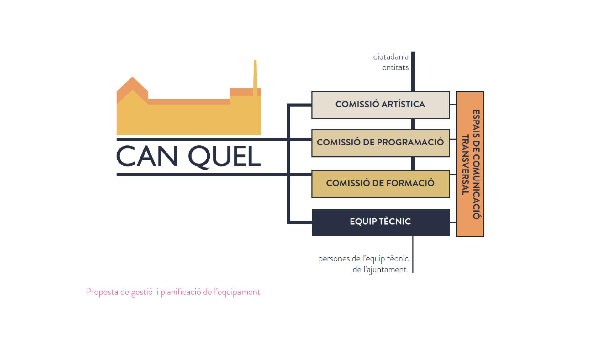 CAN-QUEL-model-de-gestio