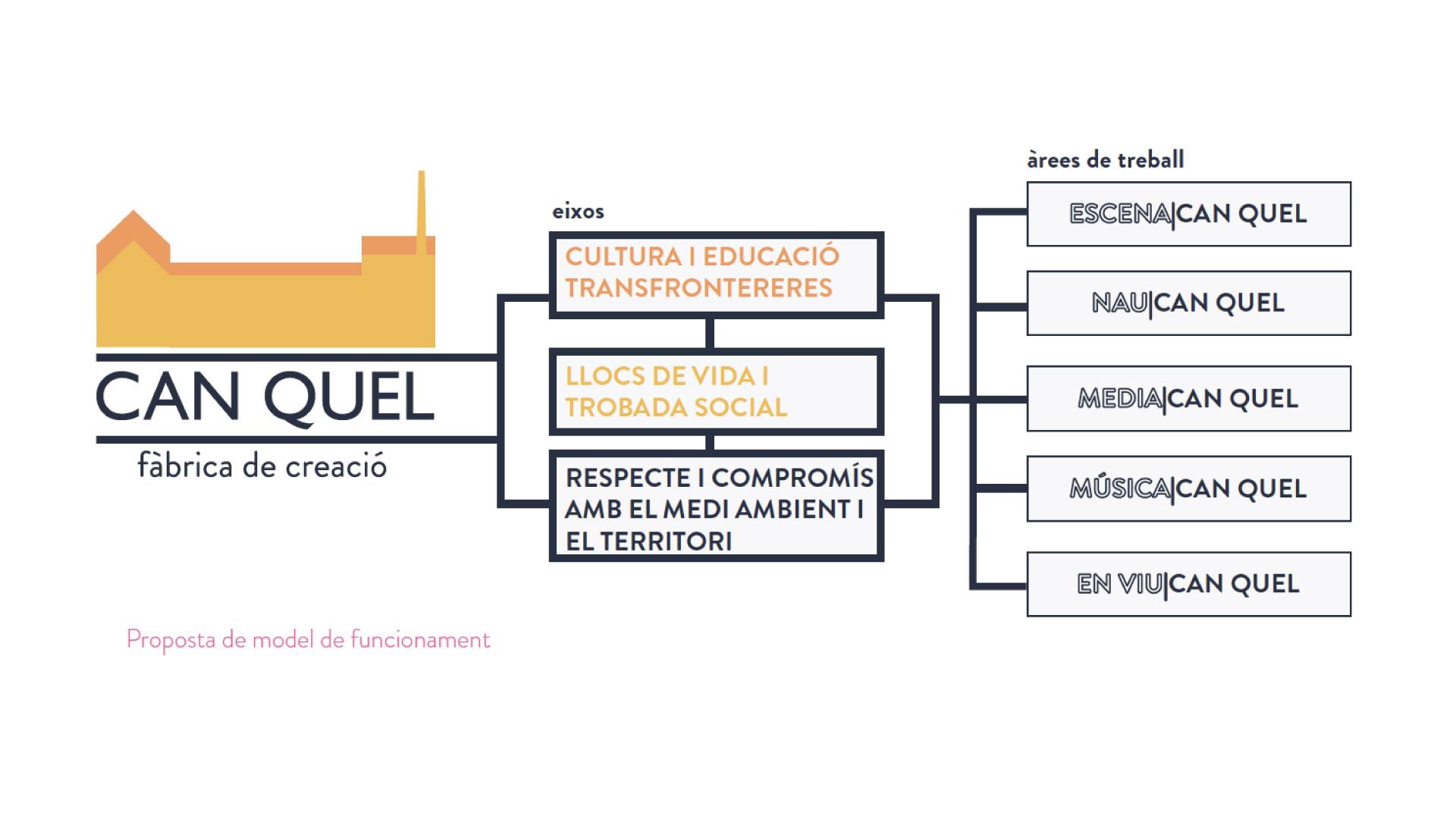 CAN-QUEL_model-de-funcionament