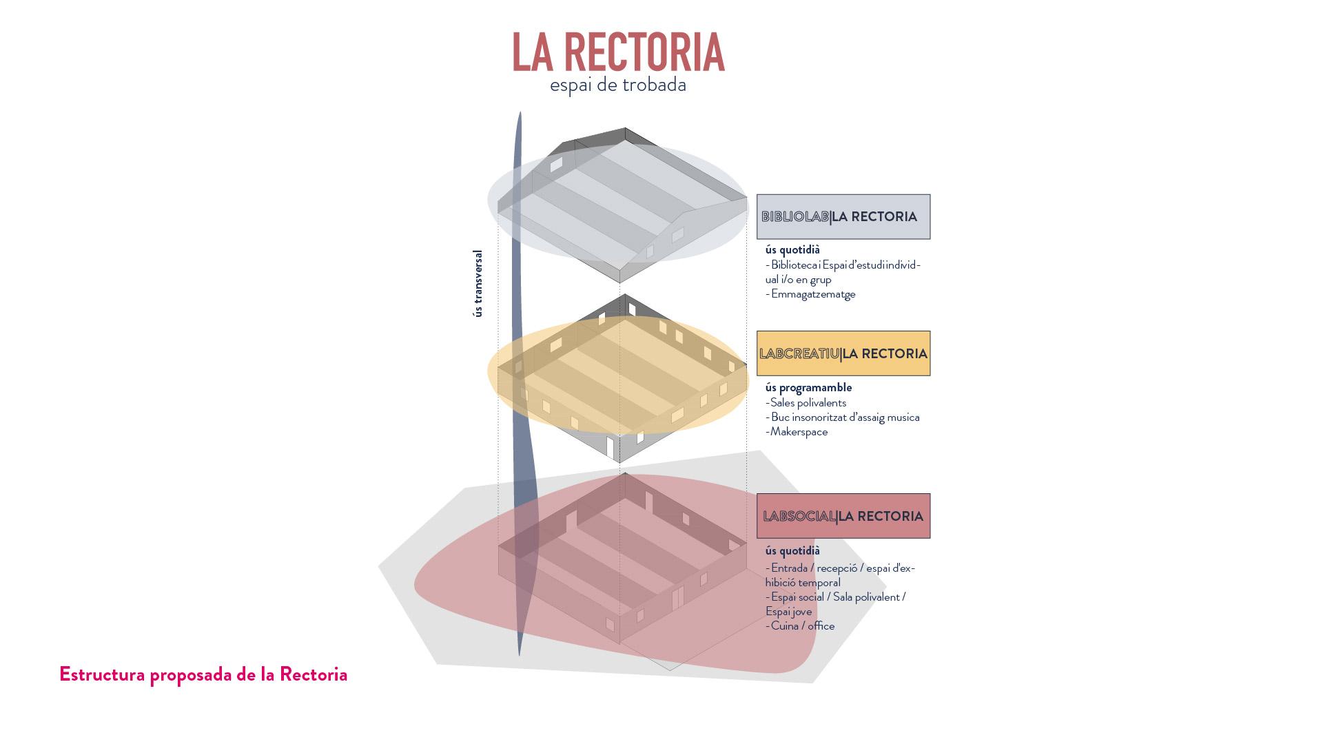 PE2005_CS_Estructura proposada de la Rectoria