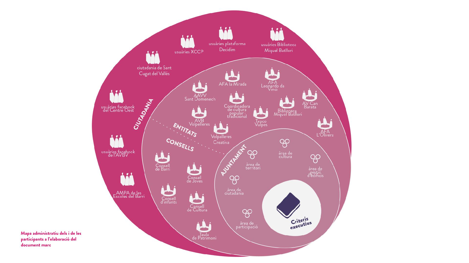 plantilla fotos_Mapa administratiu dels i de les participants a l'elaboració del document marc